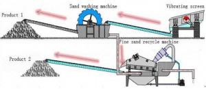 sand-production-line
