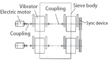 structure of circular vibration sieve